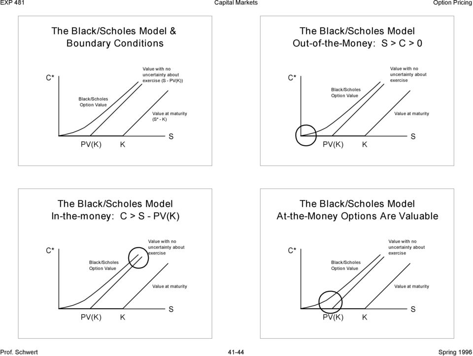 Black/choles Model In-the-money: C > - PV() The Black/choles Model At-the-Money Options Are Valuable Value with no uncertainty about exercise Value