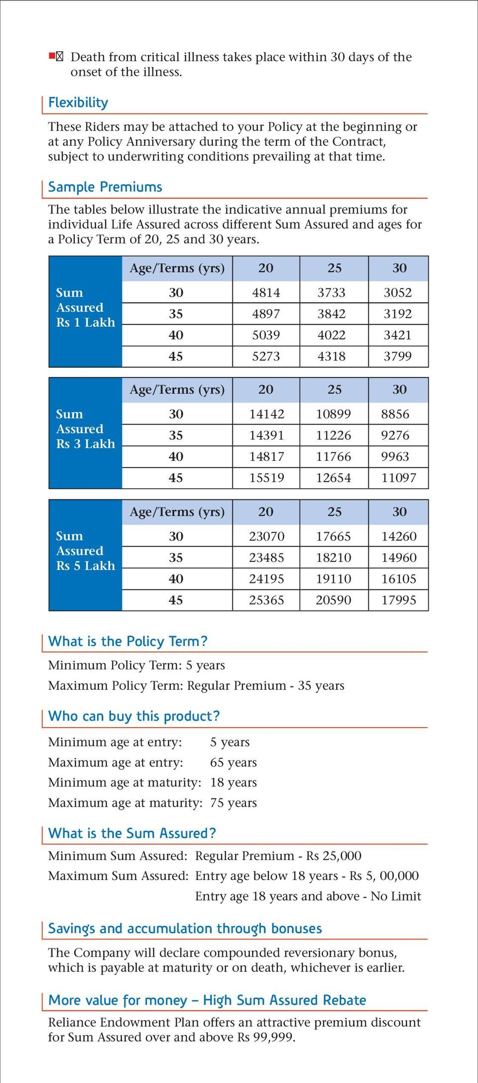 Sample Premiums The tables below illustrate the indicative annual premiums for individual Life Assured across different Sum Assured and ages for a Policy Term of 20, 25 and 30 years.