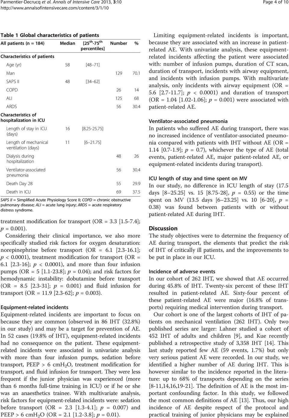 [48 71] Man 129 70.1 SAPS II 48 [34 62] COPD 26 14 ALI 125 68 ARDS 56 30.4 Characteristics of hospitalization in ICU Length of stay in ICU 16 [8.25-25.75] (days) Length of mechanical 11 [6 21.