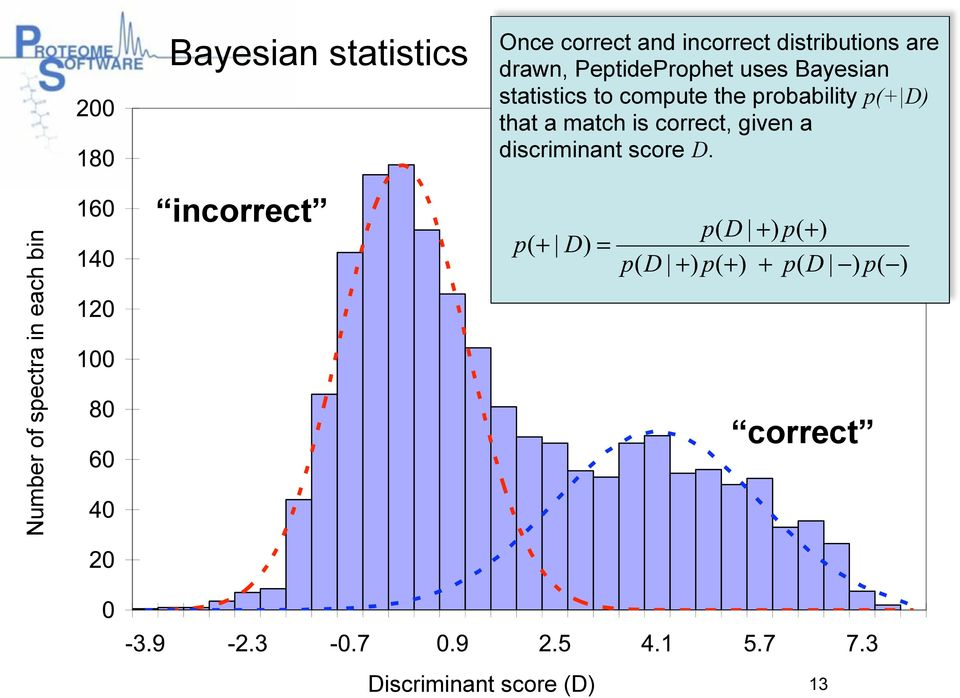 Bayesian statistics to compute the probability p(+ D) that a match