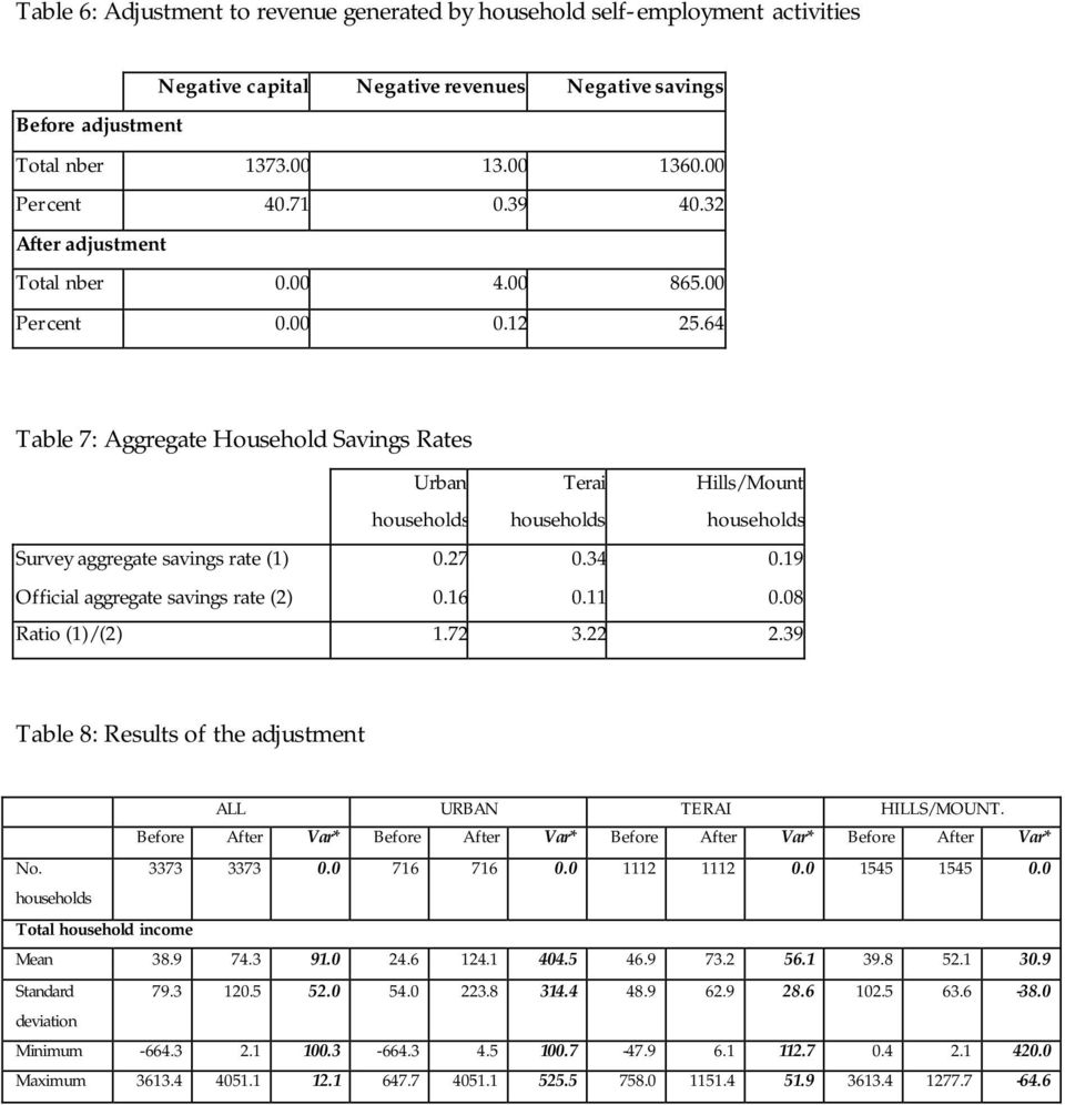 64 Table 7: Aggregate Household Savings Rates Urban households Terai households Hills/Mount households Survey aggregate savings rate (1) 0.27 0.34 0.19 Official aggregate savings rate (2) 0.16 0.11 0.