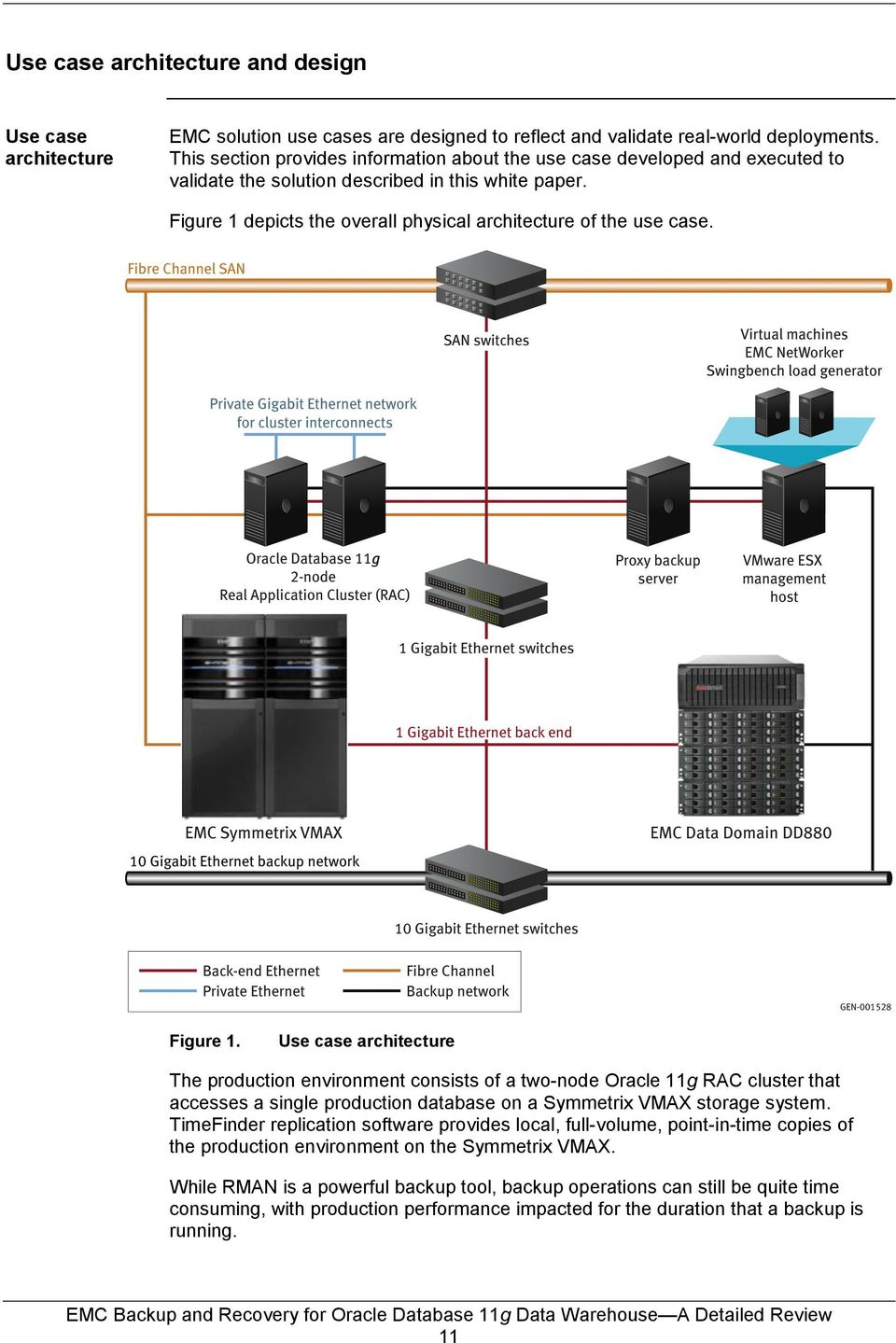 Emc backup and recovery for oracle database 11g data warehouse pdf use case architecture the production environment consists of a two node oracle pooptronica Choice Image