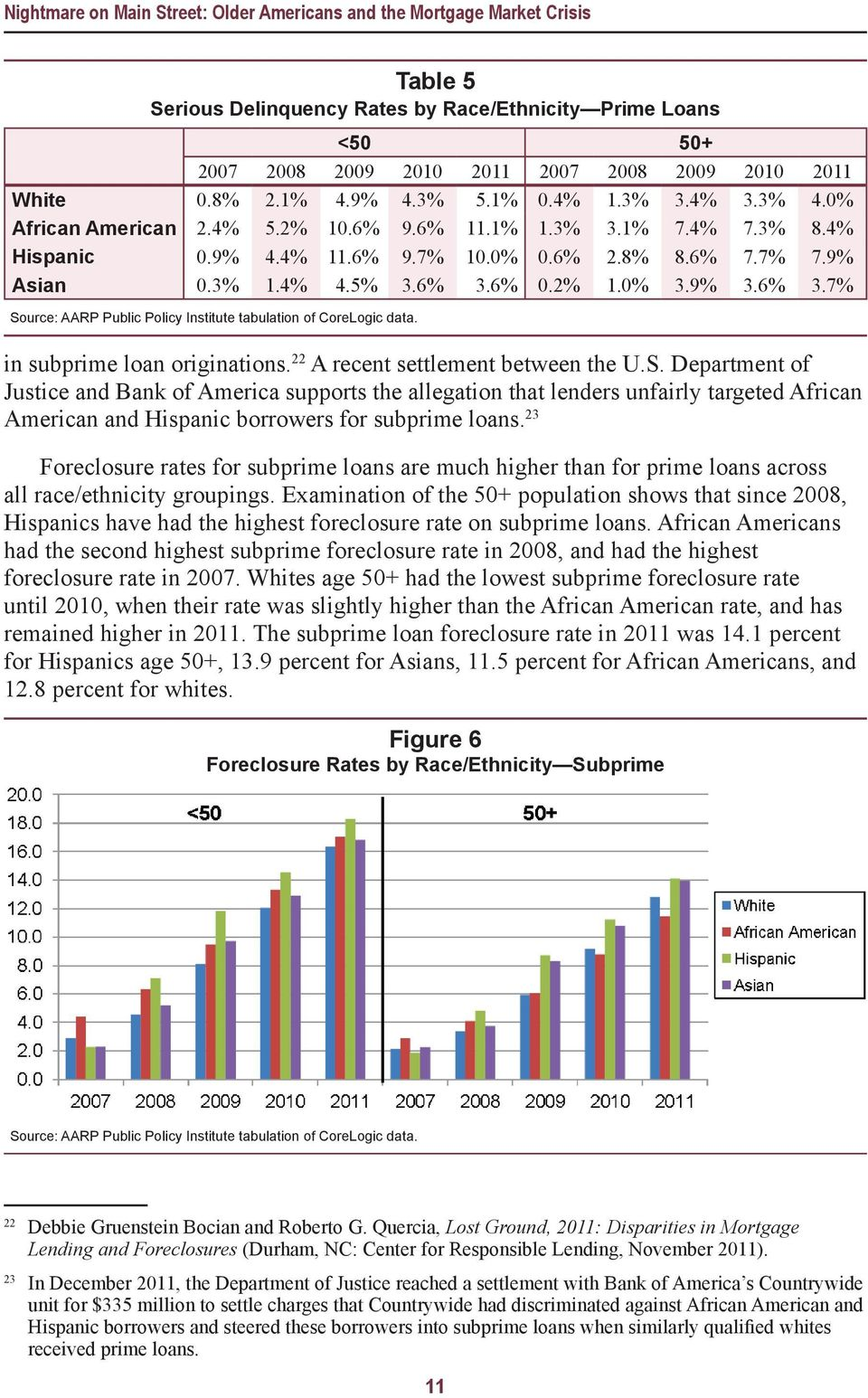6% 0.2% 1.0% 3.9% 3.6% 3.7% Source: AARP Public Policy Institute tabulation of CoreLogic data. in subprime loan originations. 22 A recent settlement between the U.S. Department of Justice and Bank of America supports the allegation that lenders unfairly targeted African American and Hispanic borrowers for subprime loans.