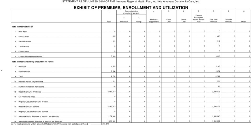 Plan Title XVIII Medicare Title XIX Medicaid Other Total Members at end of:. Prior Year. First Quarter. Second Quarter 4. Third Quarter 5. Current Year 6.