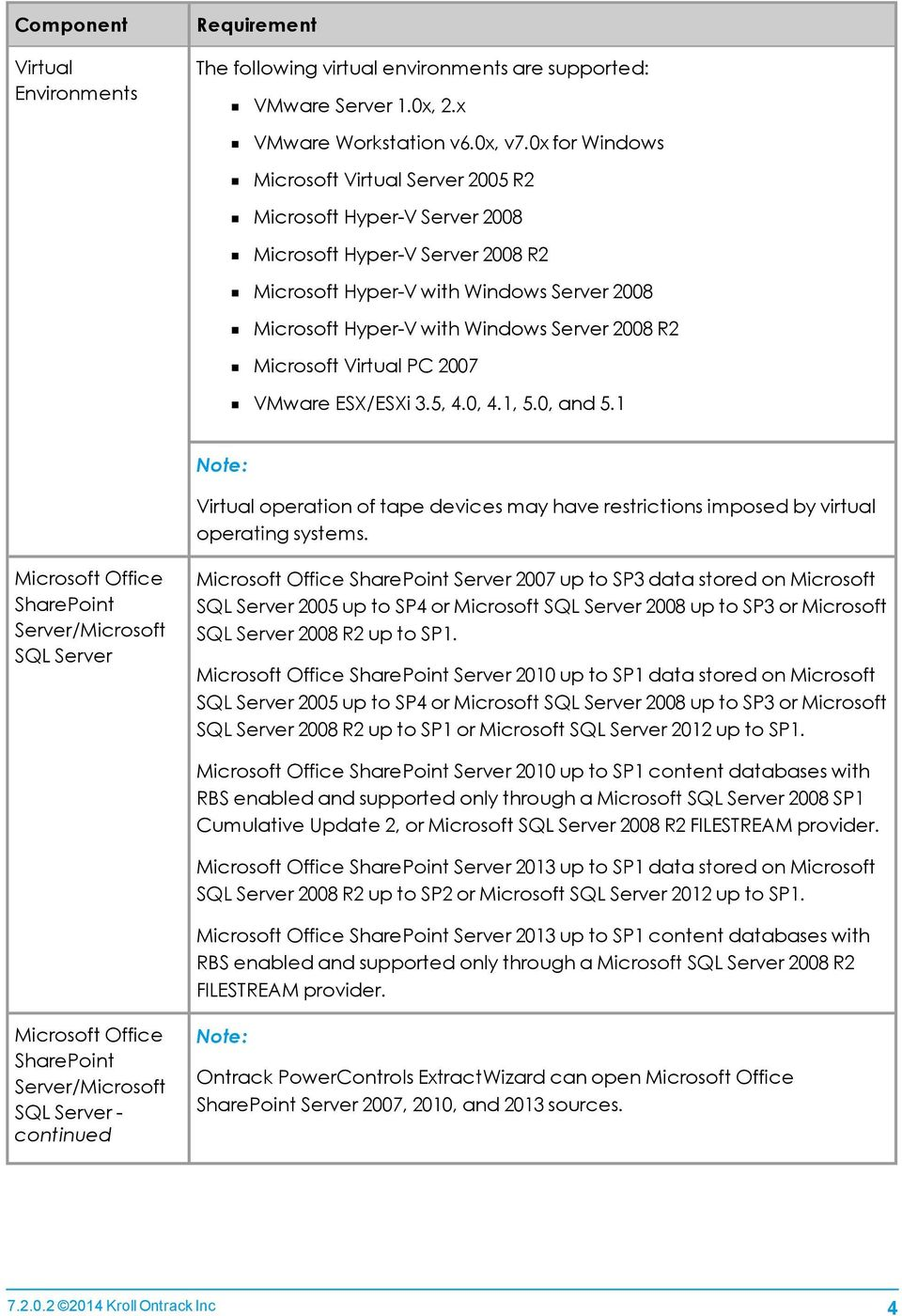 Microsoft Virtual PC 2007 VMware ESX/ESXi 3.5, 4.0, 4.1, 5.0, and 5.1 Note: Virtual operation of tape devices may have restrictions imposed by virtual operating systems.