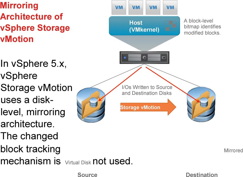 x, vsphere Storage vmotion uses a disklevel, mirroring architecture.