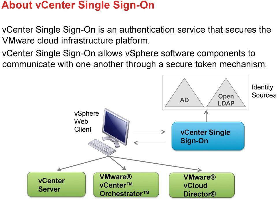 vcenter Single Sign-On allows vsphere software components to communicate with one another through a