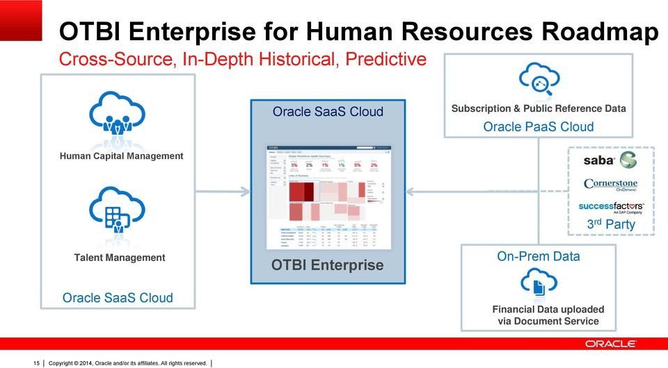 Oracle PaaS Cloud Human Capital Management 3 rd Party Talent Management OTBI