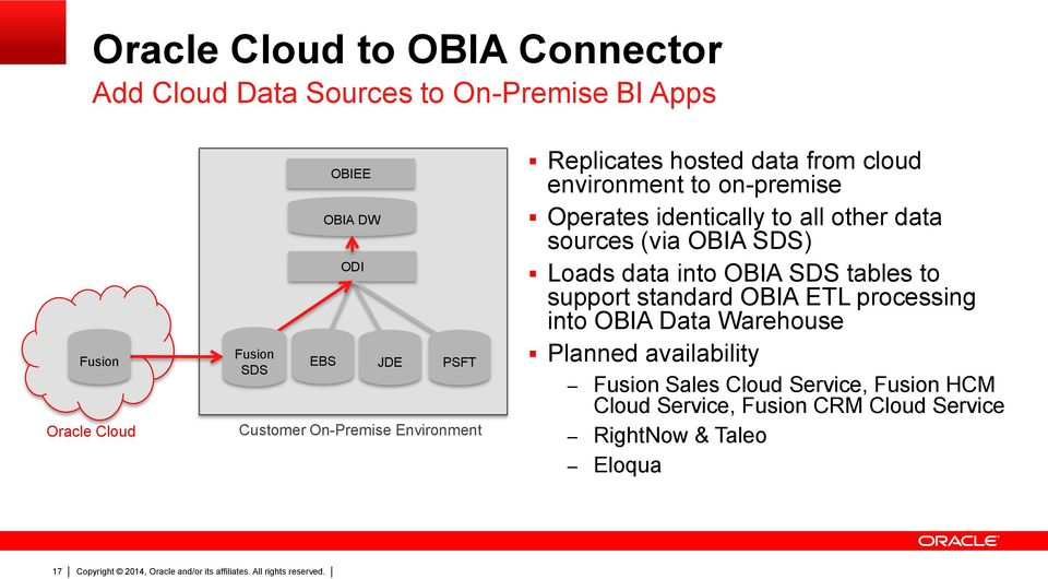 other data sources (via OBIA SDS) Loads data into OBIA SDS tables to support standard OBIA ETL processing into OBIA Data