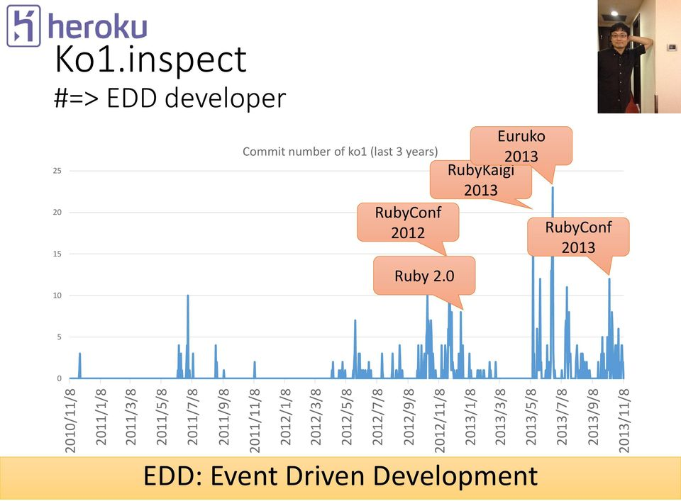 inspect #=> EDD developer 25 20 15 10 Commit number of ko1 (last 3 years) RubyConf 2012 Ruby 2.