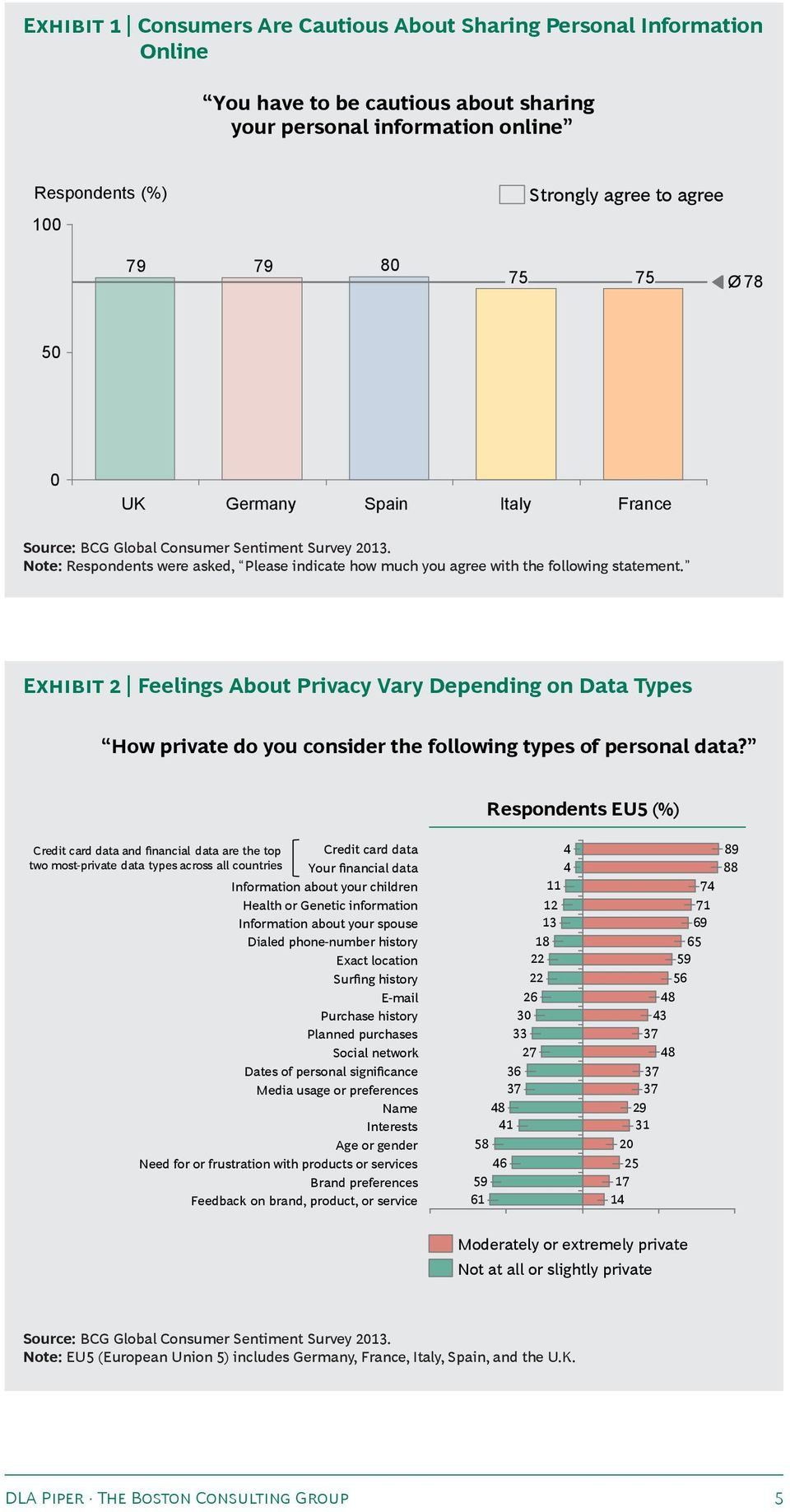 Exhibit 2 Feelings About Privacy Vary Depending on Data Types How private do you consider the following types of personal data?