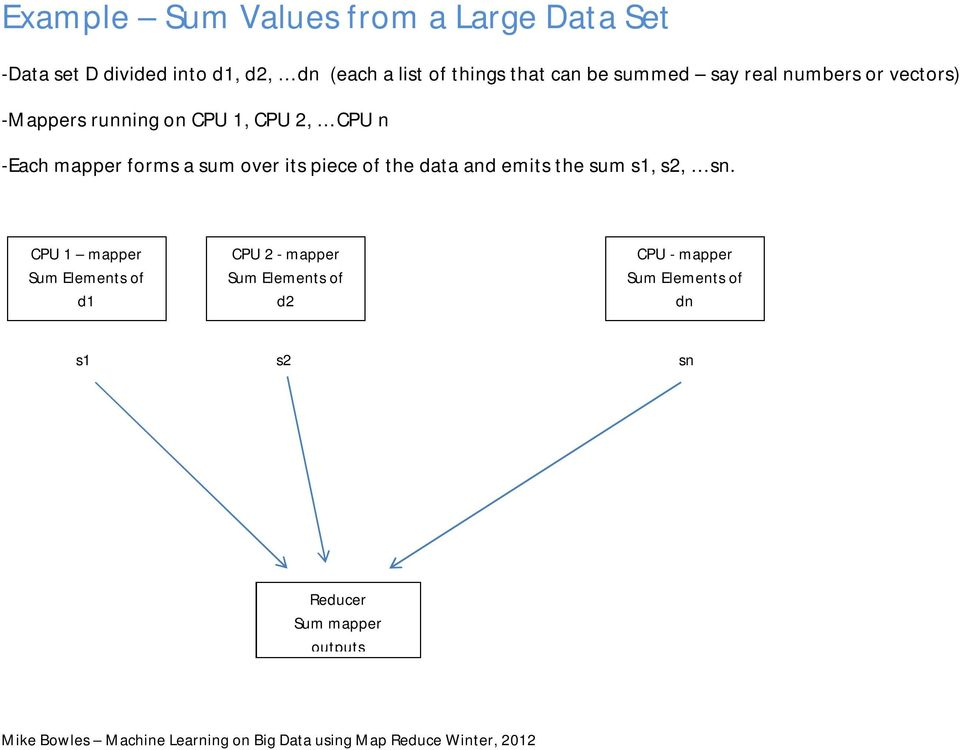 forms a sum over its piece of the data and emits the sum s1, s2, sn.