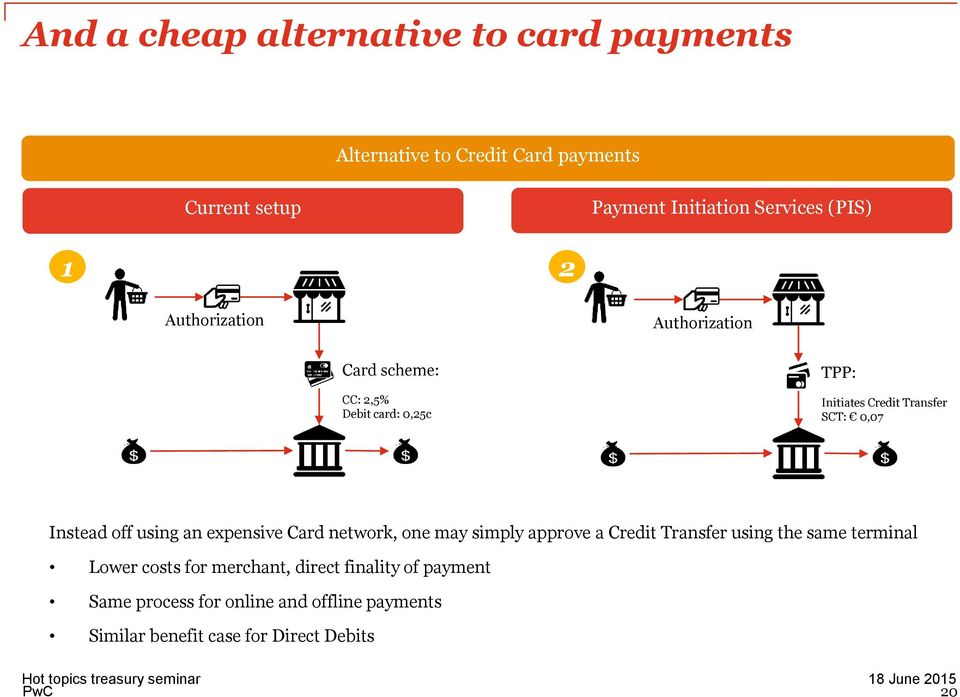 Instead off using an expensive Card network, one may simply approve a Credit Transfer using the same terminal Lower costs