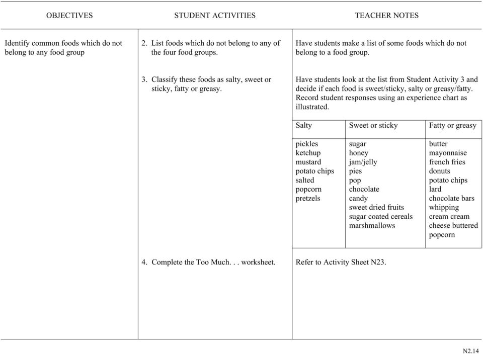 Have students look at the list from Student Activity 3 and decide if each food is sweet/sticky, salty or greasy/fatty. Record student responses using an experience chart as illustrated.