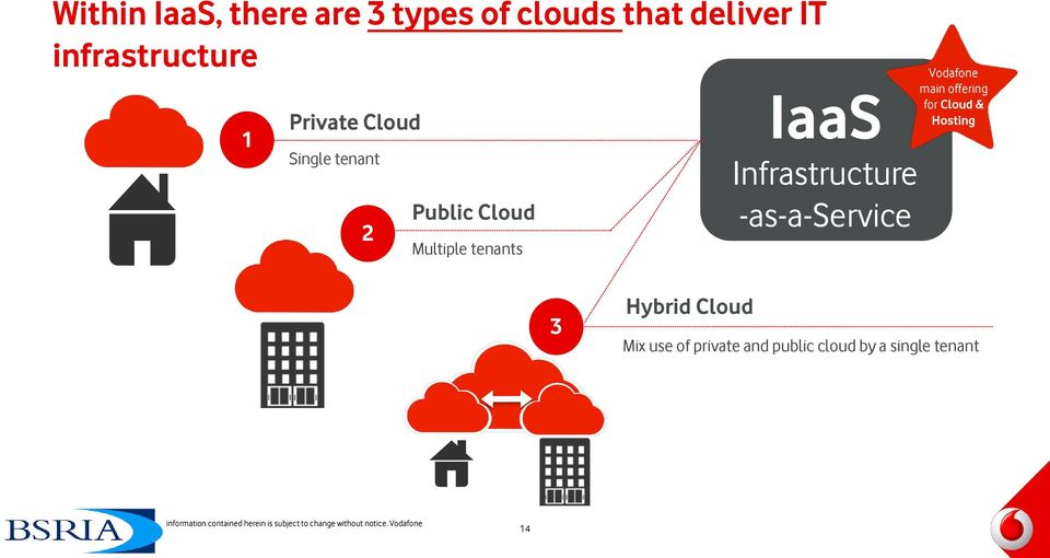 Cloud & Hosting 3 Hybrid Cloud Mix use of private and public cloud by a single tenant Copyright