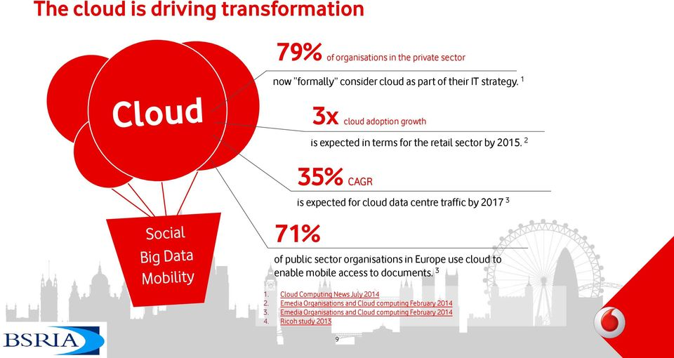 2 35% CAGR is expected for cloud data centre traffic by 2017 3 71% of public sector organisations in Europe use cloud to enable mobile