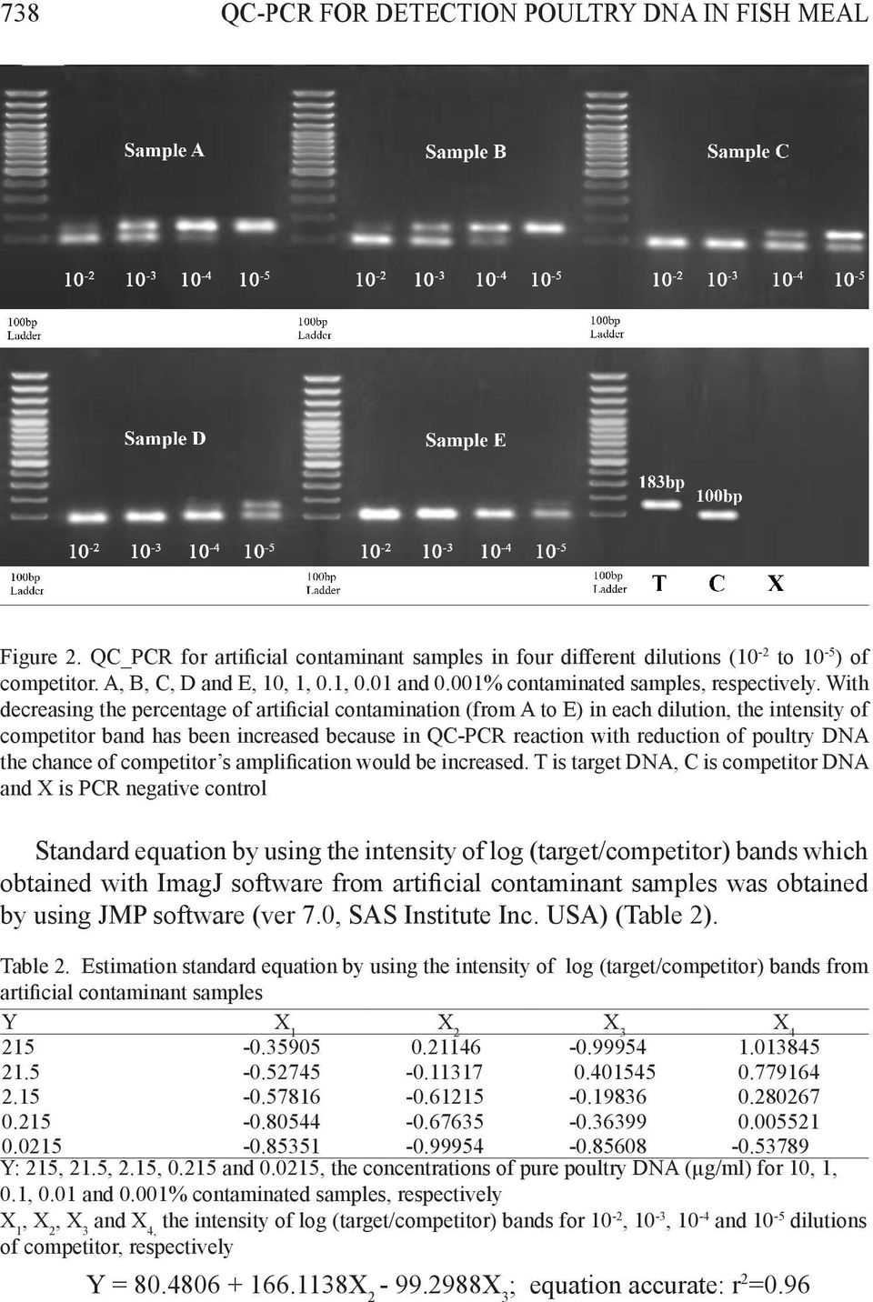 With decreasing the percentage of artificial contamination (from A to E) in each dilution, the intensity of competitor band has been increased because in QC-PCR reaction with reduction of poultry DNA