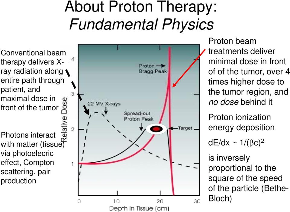 Proton beam treatments deliver minimal dose in front of of the tumor, over 4 times higher dose to the tumor region, and no dose behind