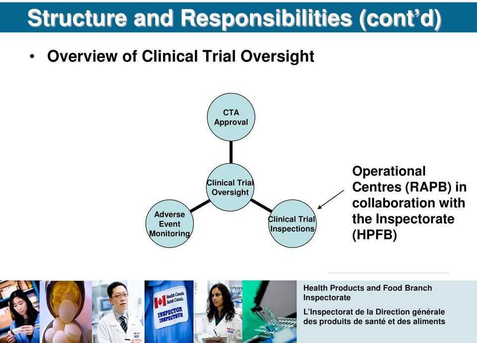 Monitoring Clinical Trial Oversight Clinical Trial