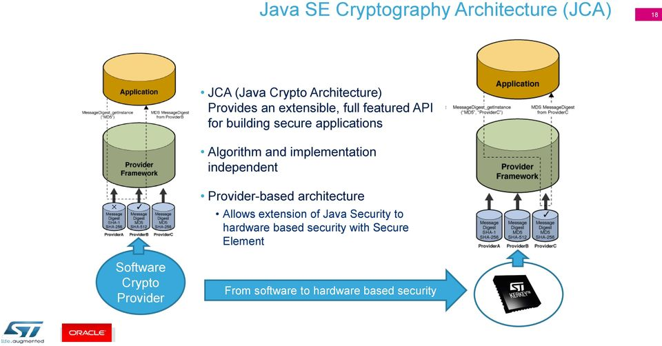 implementation independent Provider-based architecture Allows extension of Java Security