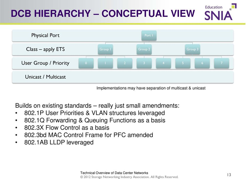 standards really just small amendments: 802.1P User Priorities & VLAN structures leveraged 802.