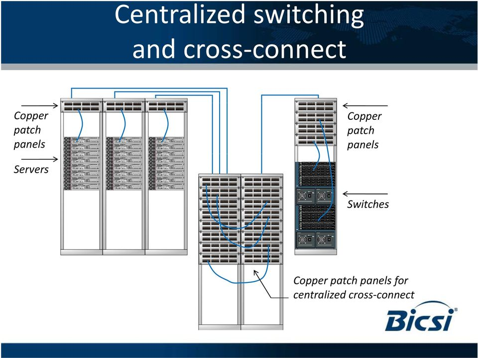 Copper patch panels Servers Switches