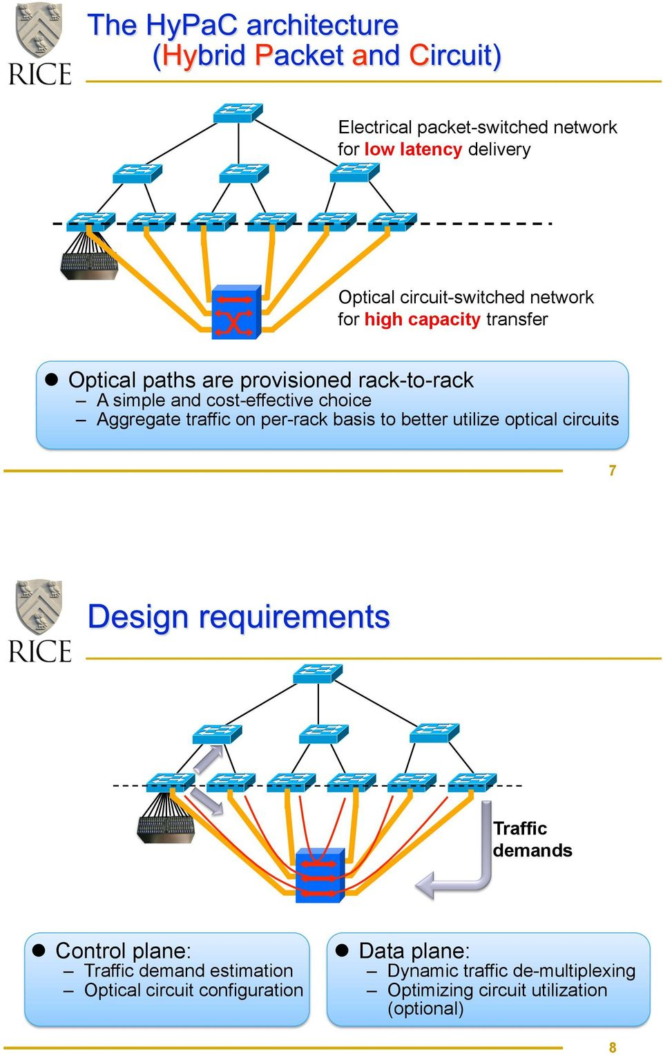 Optical paths are provisioned rack-to-rack A simple and cost-effective choice Aggregate traffic on per-rack