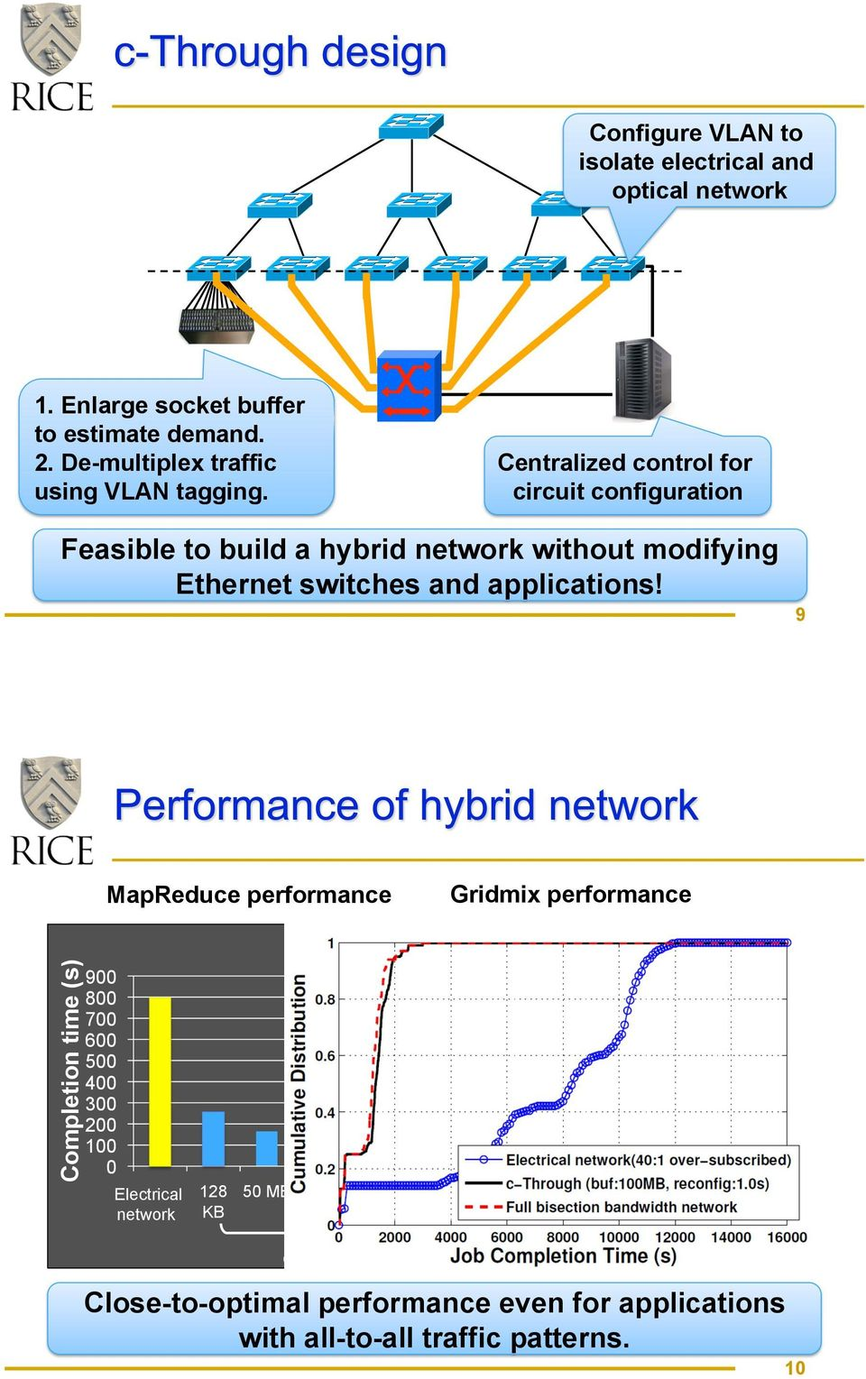 Centralized control for circuit configuration Feasible to build a hybrid network without modifying Ethernet switches and applications!