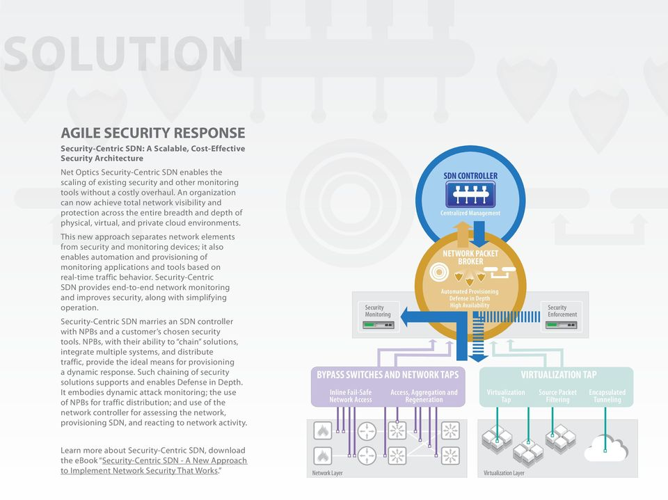 This new approach separates network elements from security and monitoring devices; it also enables automation and provisioning of monitoring applications and tools based on real-time traffic behavior.