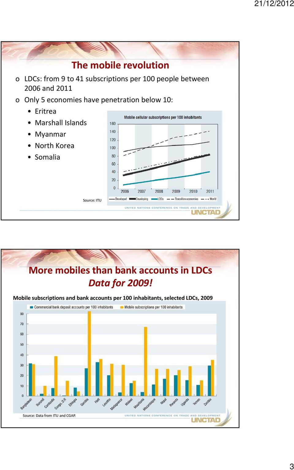 Somalia Source: ITU More mobiles than bank accounts in LDCs Data for 2009!