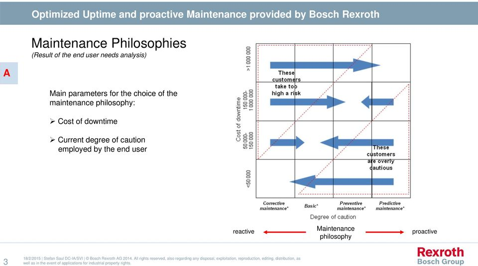 maintenance philosophy: Cost of downtime Current degree of