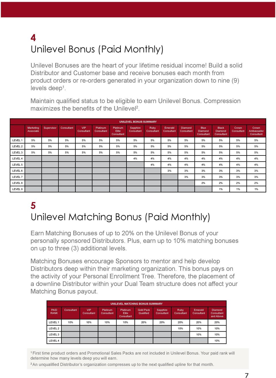 Maintain qualified status to be eligible to earn Unilevel Bonus. Compression maximizes the benefits of the Unilevel 2.