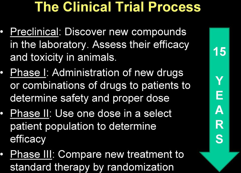Phase I: Administration of new drugs or combinations of drugs to patients to determine safety and