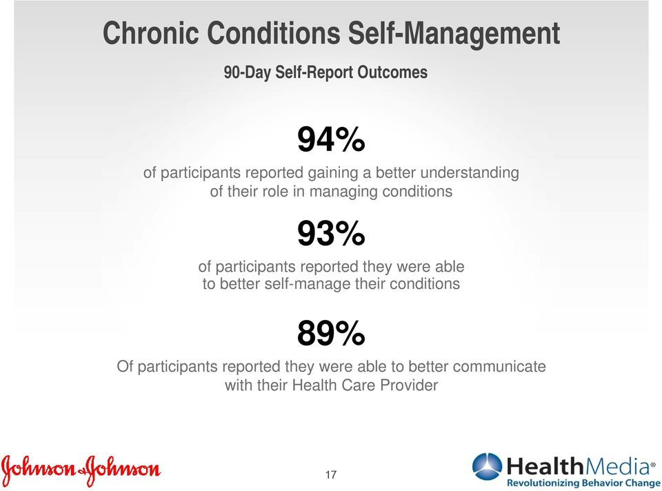 participants reported they were able to better self-manage their conditions 89% Of