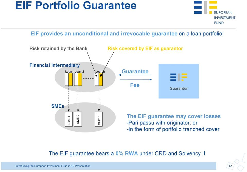 SME 2 SME n The EIF guarantee may cover losses -Pari passu with originator; or -In the form of portfolio tranched cover