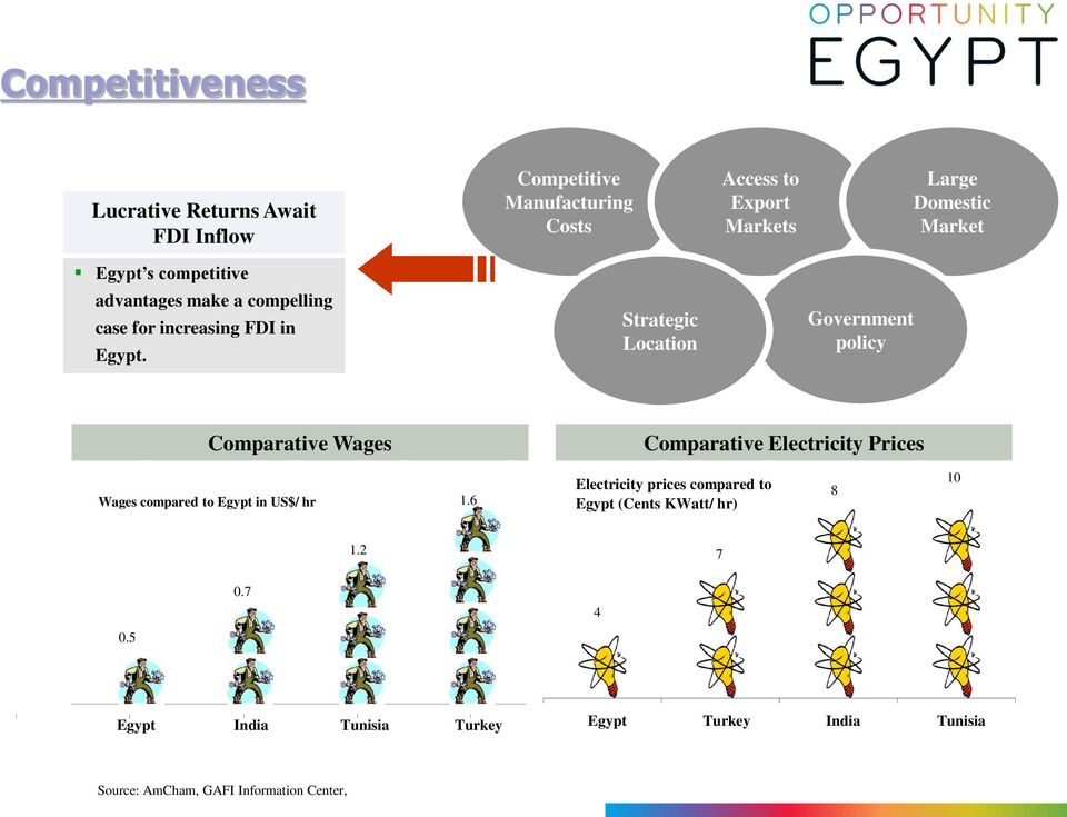 Strategic Location Government policy Comparative Wages Comparative Electricity Prices Wages compared to Egypt in US$/ hr 1.