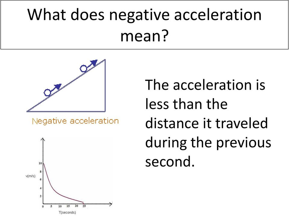 The acceleration is less than