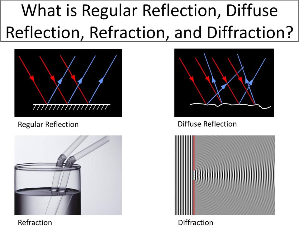 and Diffraction?
