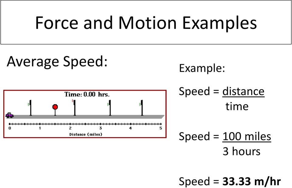 Speed = distance time Speed