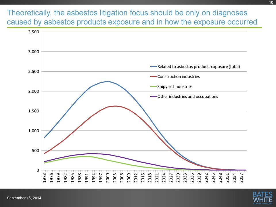 diagnoses caused by asbestos products exposure and in how the exposure occurred 3,5 1 3, 2,5 2, Related to