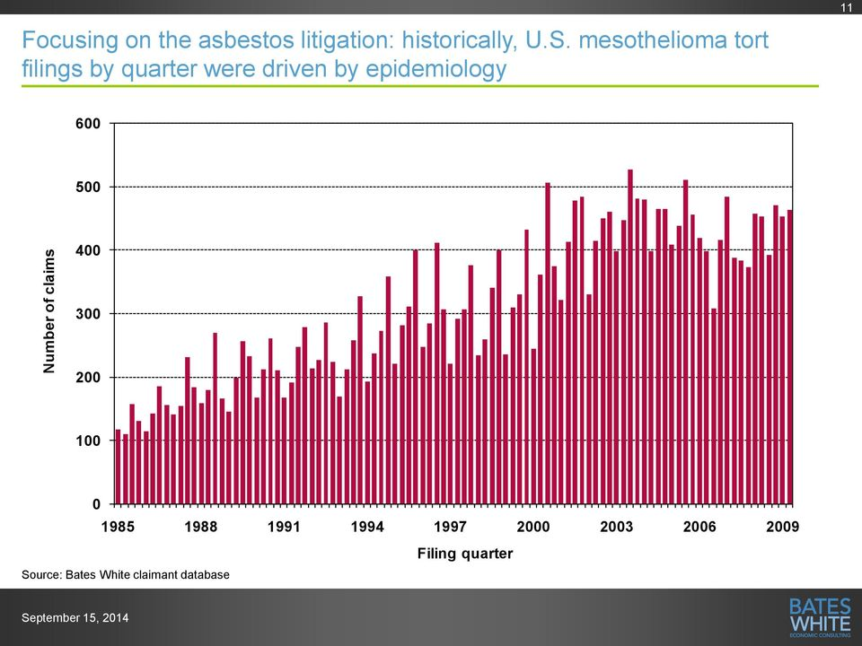 mesothelioma tort filings by quarter were driven by epidemiology 11