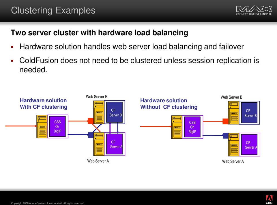 Hardware solution With CF clustering Web Server B Web CF Container Server B Hardware solution Without CF clustering Web