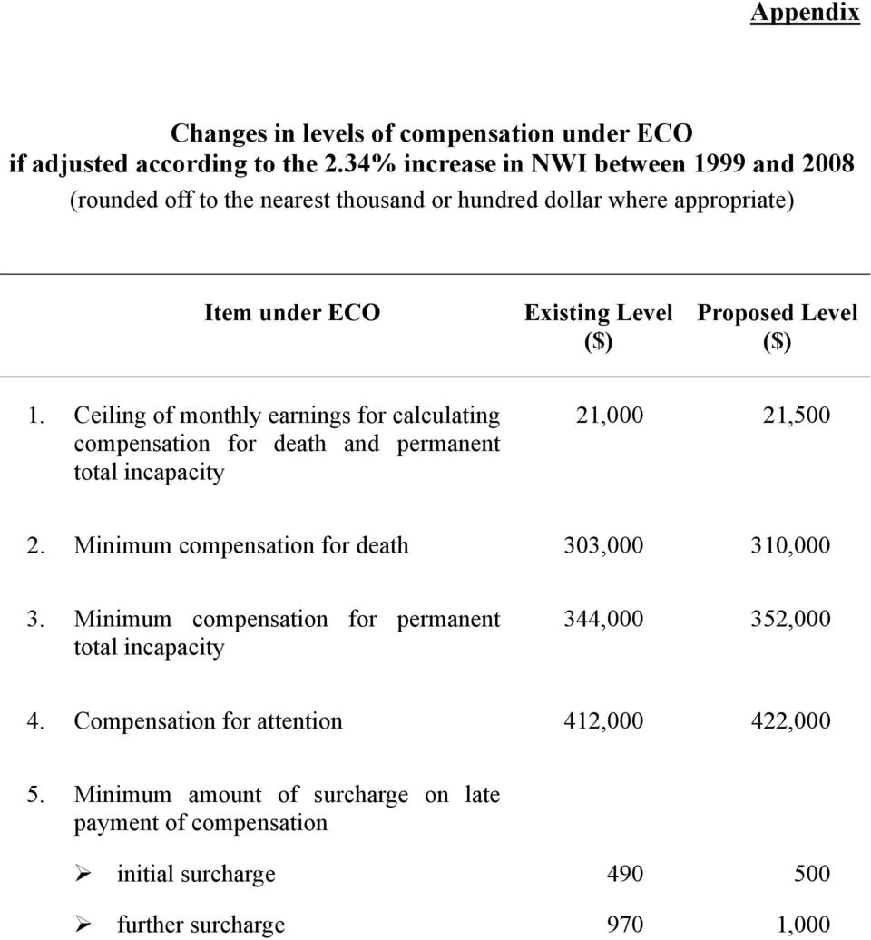 Level ($) 1. Ceiling of monthly earnings for calculating compensation for death and permanent total incapacity 21,000 21,500 2.