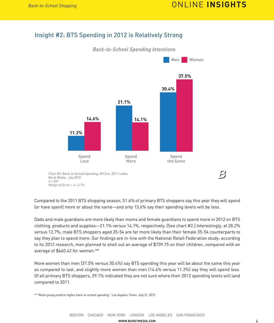 Dads and male guardians are more likely than moms and female guardians to spend more in 2012 on BTS clothing, products and supplies 21.1% versus 14.1%, respectively. [See chart #2.