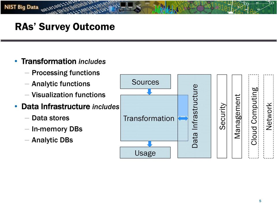 includes Data stores In-memory DBs Analytic DBs Sources