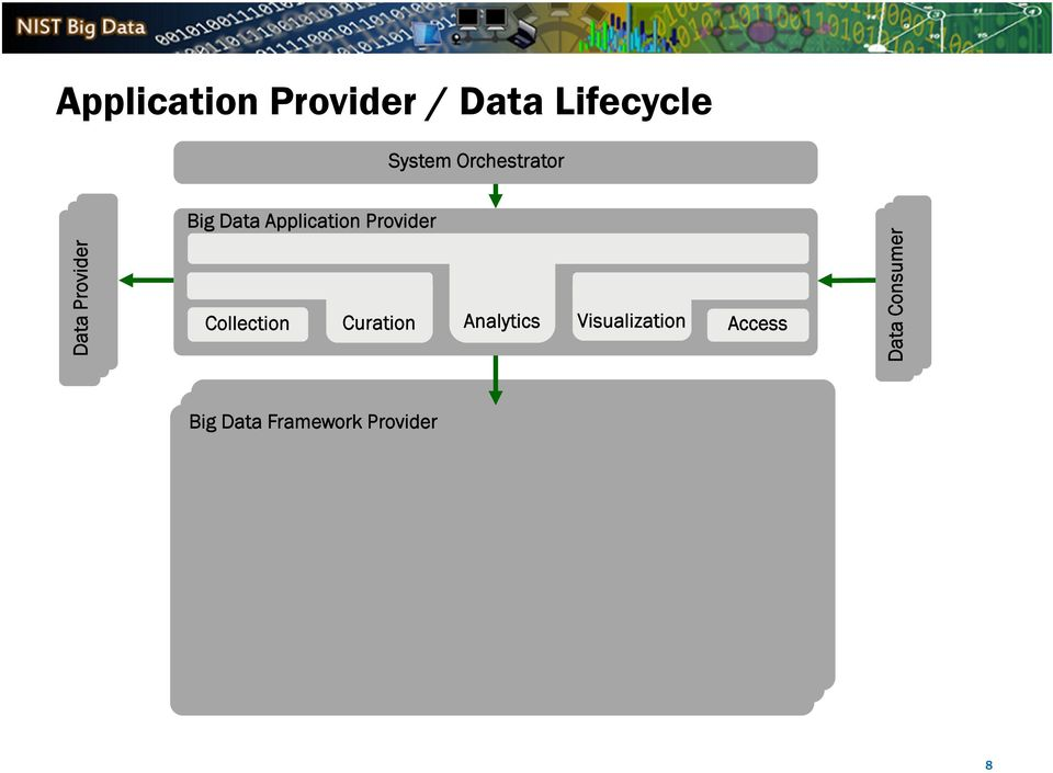 Big Data Application Provider Collection Curation