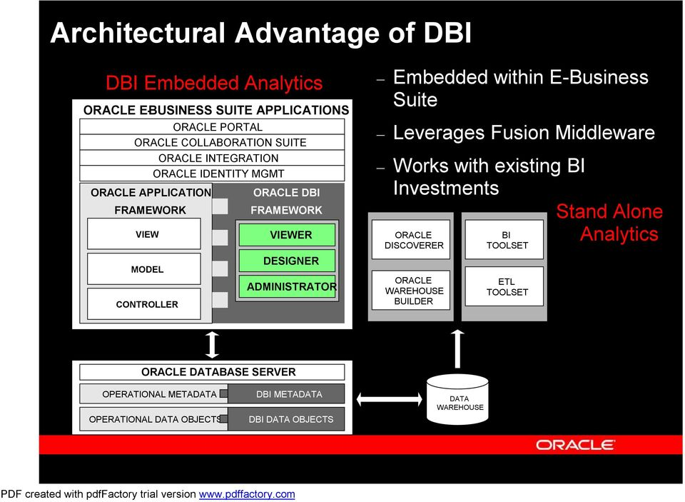 within E-Business Suite Leverages Fusion Middleware Works with existing BI Investments ORACLE DISCOVERER ORACLE WAREHOUSE BUILDER BI TOOLSET