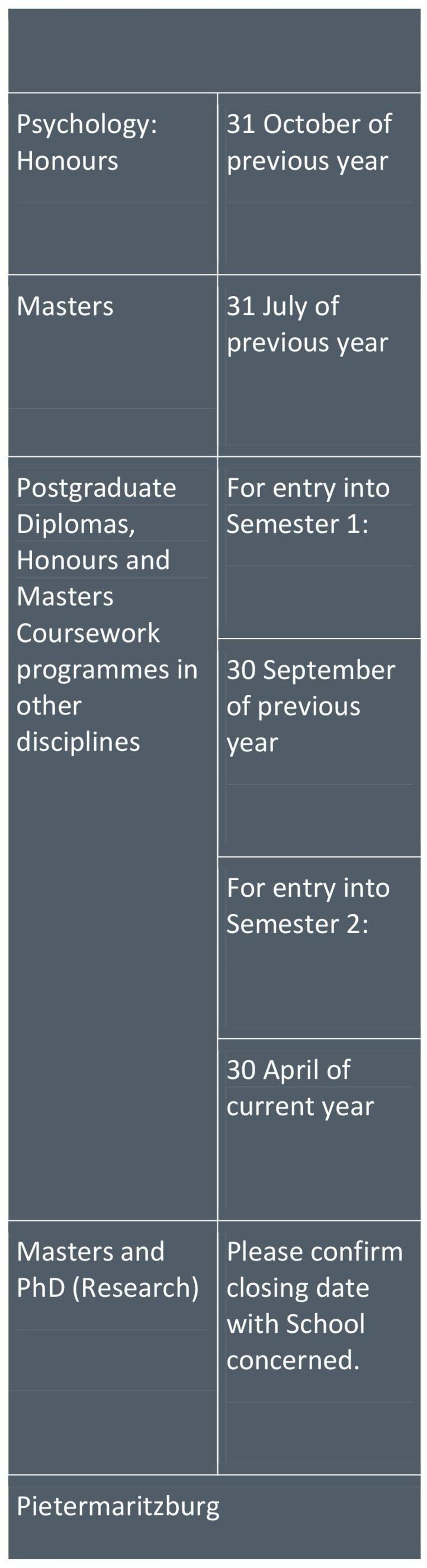into Semester 1: 30 September For entry into Semester 2: 30 April of current Masters