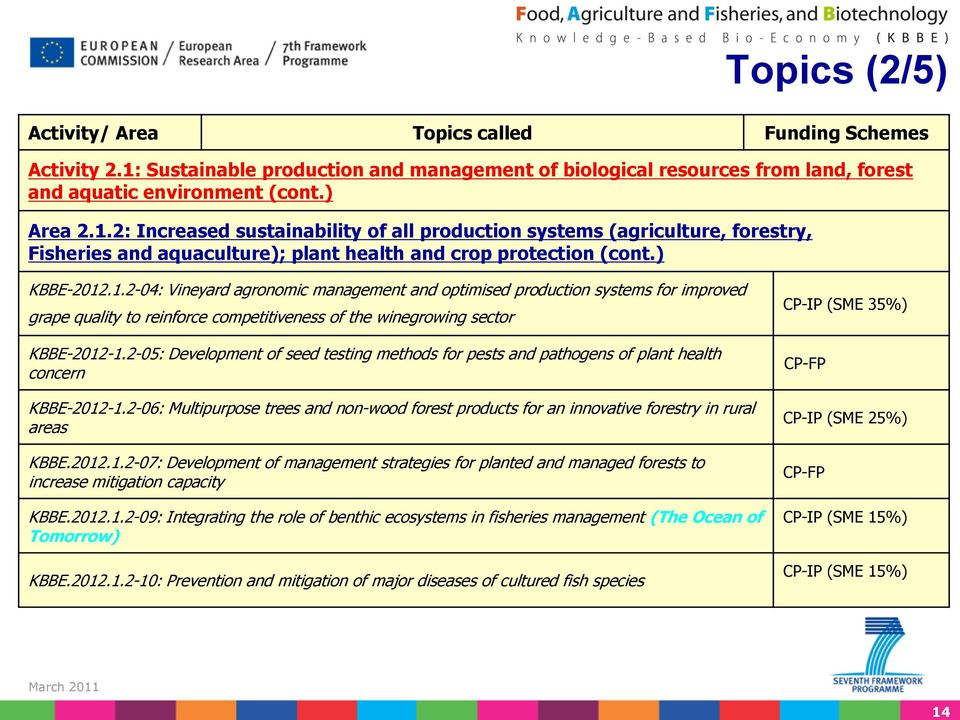 2-05: Development of seed testing methods for pests and pathogens of plant health concern KBBE-2012-1.