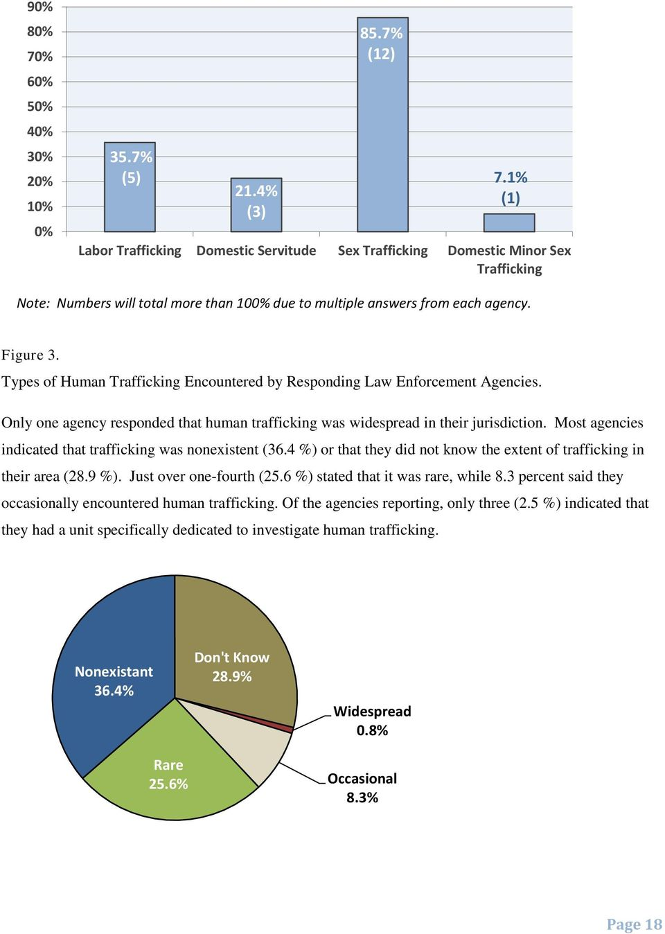 Types of Human Trafficking Encountered by Responding Law Enforcement Agencies. Only one agency responded that human trafficking was widespread in their jurisdiction.